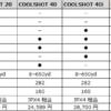 ニコンのゴルフ レーザー距離計の比較