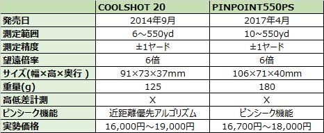 1万円台で購入できるレーザー距離計