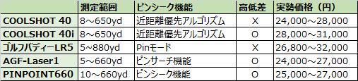 2万円台で購入できるレーザー距離計