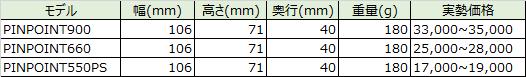 レーザーアキュラシーのゴルフレーザー距離計を比較