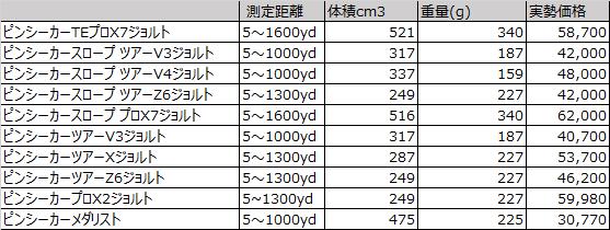 ブッシュネルのレーザー距離計を比較1