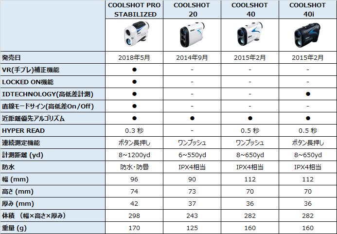 Nikonゴルフ用レーザー距離計の比較表 2018年版