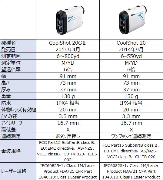 Nikon COOLSHOT 20GⅡ比較表