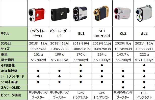 ボイスキャディのレーザー距離計比較表