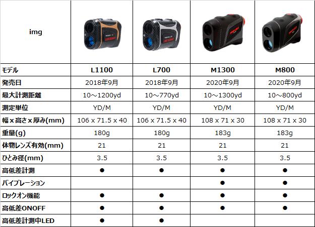 レーザーアキュラシーPINPOINT LシリーズとMシリーズの比較表