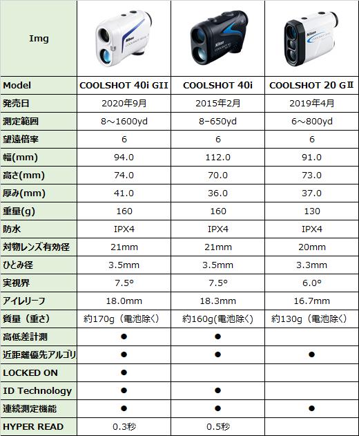 Nikon COOLSHOT 40i GⅡ 比較表