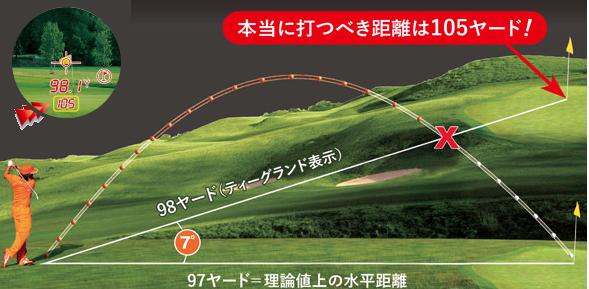 ピンシーカーツアーXジョルトのスロープ機能