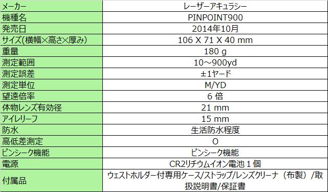 レーザーアキュラシー PINPOINT900 のスペック
