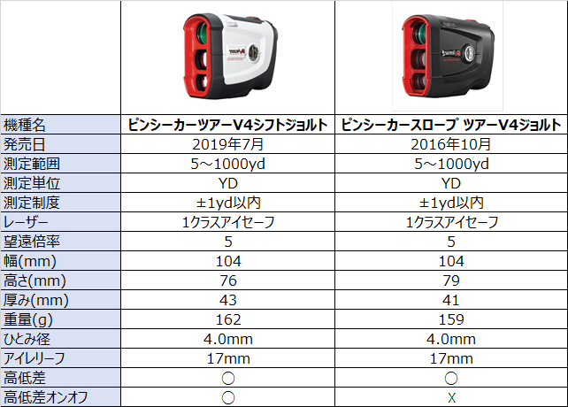 ピンシーカーツアーV4シフトジョルトとピンシーカースロープ ツアーV4ジョルトの比較