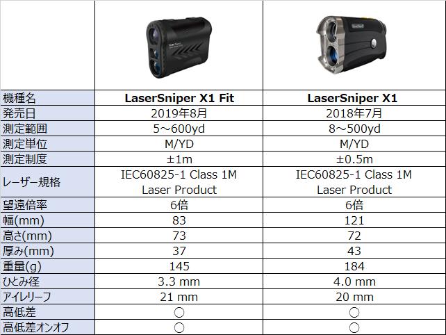 LaserSniper X1 (レーザースナイパー) Fit とLaserSniper X1 (レーザースナイパー)の違い