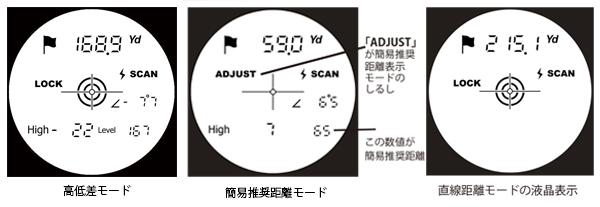 レーザーアキュラシーM1300の3つの計測モード